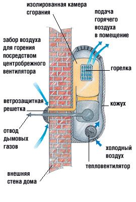 Принципиальная схема газового конвектора с принудительными наддувом и...