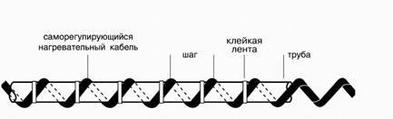нагревательный кабель, саморегулирующийся кабель, защита от сосулек (495) 978-99-21. www.topheat.ru